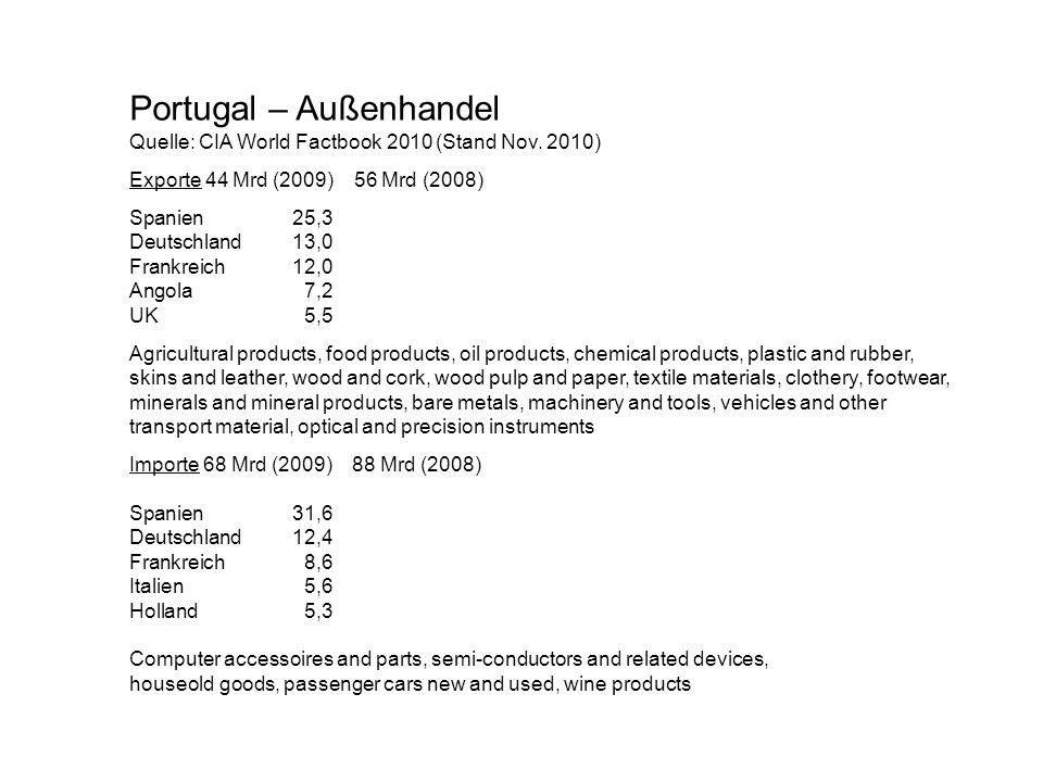 Portugal – Außenhandel Quelle: CIA World Factbook 2010 (Stand Nov. 2010) Exporte 44 Mrd (2009) 56 Mrd (2008) Spanien25,3 Deutschland13,0 Frankreich12,
