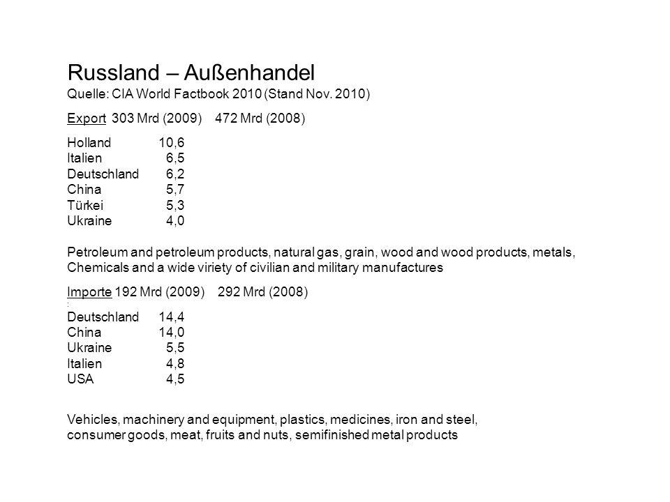 Russland – Außenhandel Quelle: CIA World Factbook 2010 (Stand Nov. 2010) Export 303 Mrd (2009) 472 Mrd (2008) Holland10,6 Italien6,5 Deutschland6,2 Ch