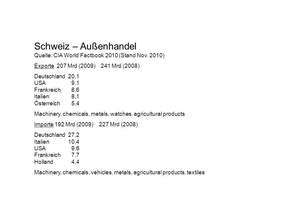 Schweiz – Außenhandel Quelle: CIA World Factbook 2010 (Stand Nov. 2010) Exporte 207 Mrd (2009) 241 Mrd (2008) Deutschland20,1 USA9,1 Frankreich8,6 Ita