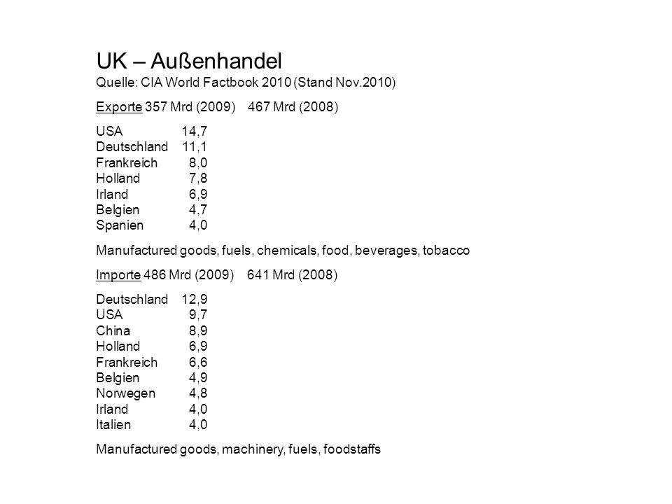 UK – Außenhandel Quelle: CIA World Factbook 2010 (Stand Nov.2010) Exporte 357 Mrd (2009) 467 Mrd (2008) USA14,7 Deutschland11,1 Frankreich8,0 Holland7