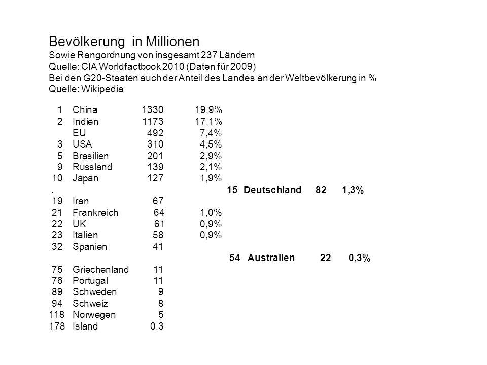 Bevölkerung in Millionen Sowie Rangordnung von insgesamt 237 Ländern Quelle: CIA Worldfactbook 2010 (Daten für 2009) Bei den G20-Staaten auch der Ante