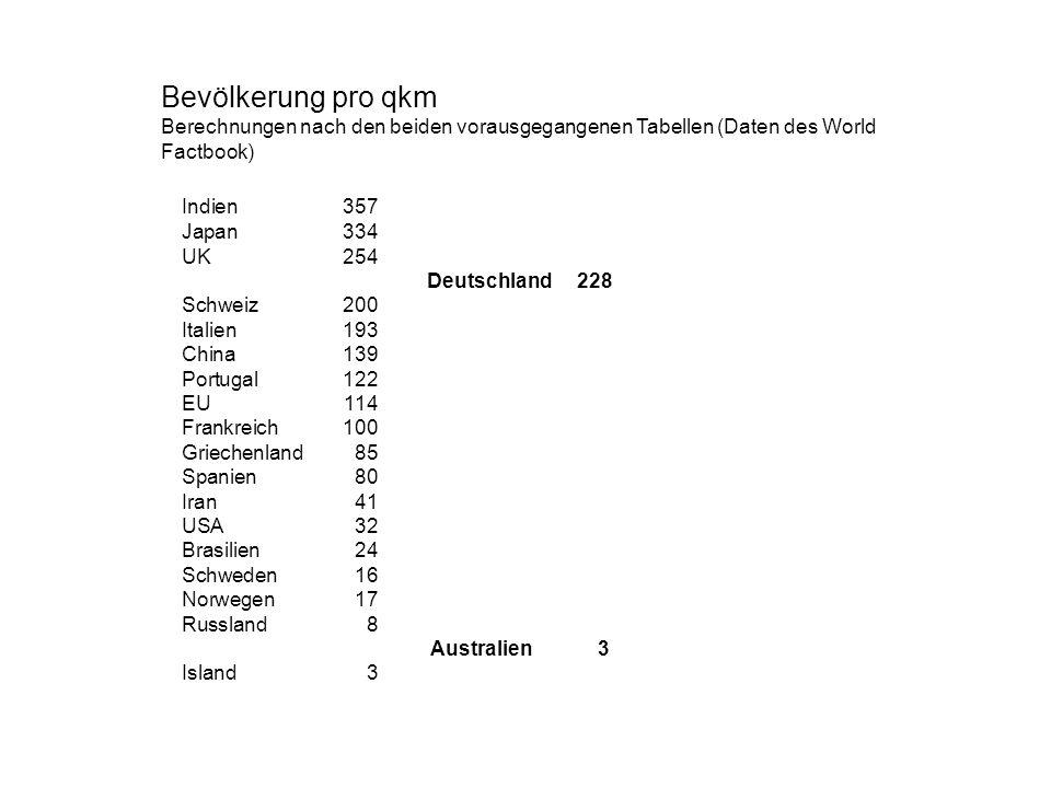 Bevölkerung pro qkm Berechnungen nach den beiden vorausgegangenen Tabellen (Daten des World Factbook) Indien357 Japan334 UK 254 Deutschland 228 Schwei