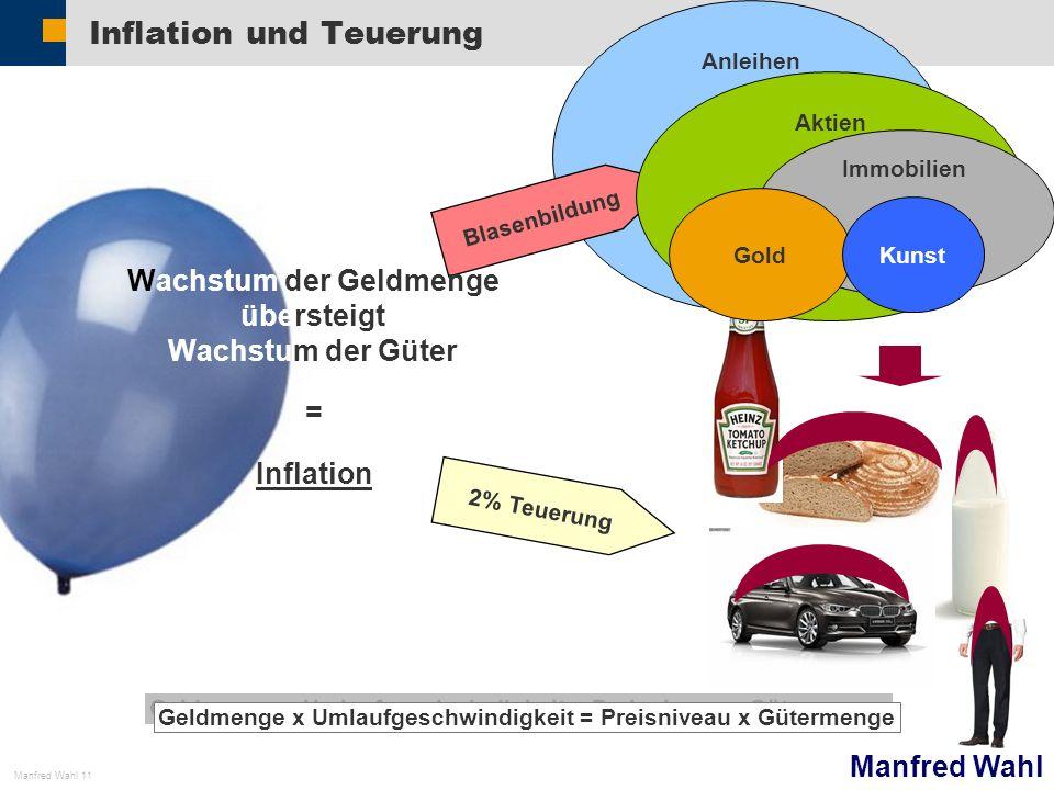 Manfred Wahl Manfred Wahl 11 Inflation und Teuerung Geldmenge x Umlaufgeschwindigkeit = Preisniveau x Gütermenge 2% Teuerung Anleihen Blasenbildung Ak