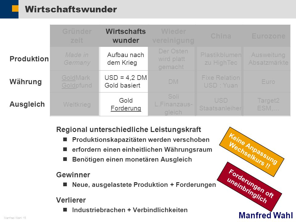 Manfred Wahl Manfred Wahl 15 Keine Anpassung Wechselkurs !! Wirtschaftswunder Regional unterschiedliche Leistungskraft Produktionskapazitäten werden v