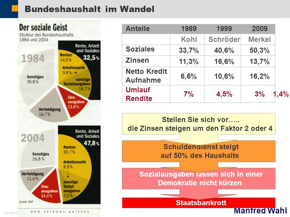 Manfred Wahl Manfred Wahl 22 Staatsbankrott Sozialausgaben lassen sich in einer Demokratie nicht kürzen Schuldendienst steigt auf 50% des Haushalts Bu