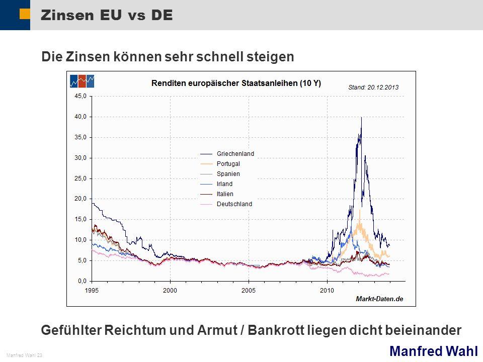 Manfred Wahl Manfred Wahl 23 Zinsen EU vs DE Die Zinsen können sehr schnell steigen Gefühlter Reichtum und Armut / Bankrott liegen dicht beieinander
