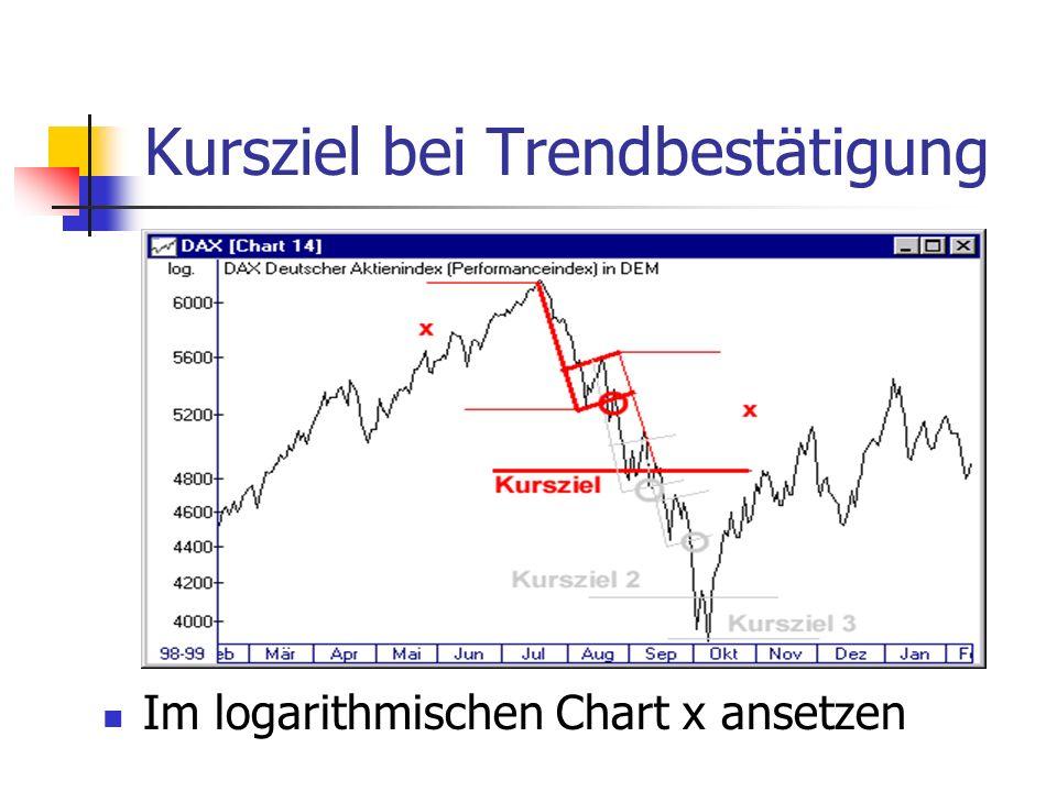 Kursziel bei Trendbestätigung Im logarithmischen Chart x ansetzen