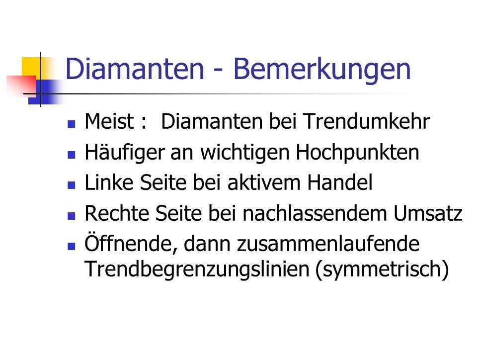 Diamanten - Bemerkungen Meist : Diamanten bei Trendumkehr Häufiger an wichtigen Hochpunkten Linke Seite bei aktivem Handel Rechte Seite bei nachlassen