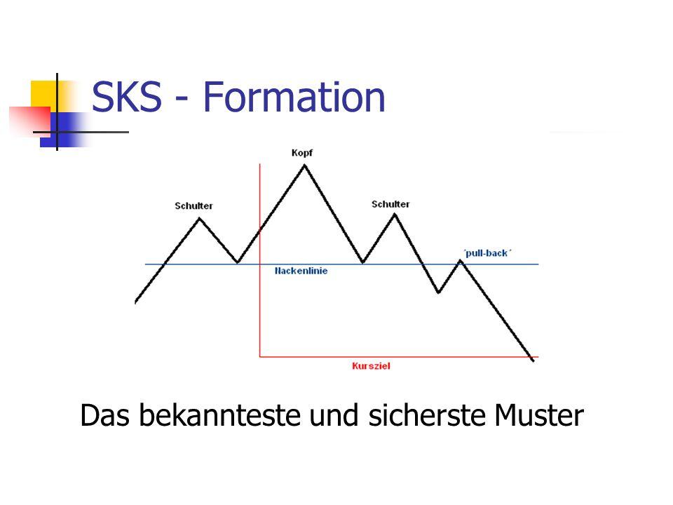 SKS - Formation Das bekannteste und sicherste Muster