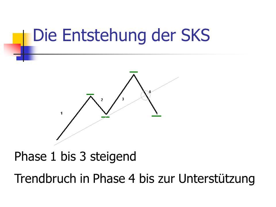 Die Entstehung der SKS Phase 1 bis 3 steigend Trendbruch in Phase 4 bis zur Unterstützung