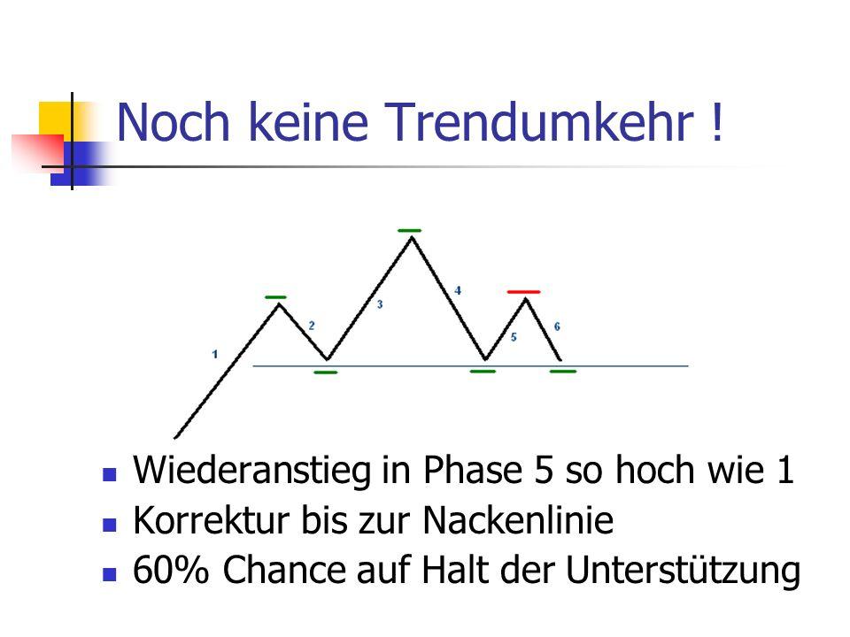 Noch keine Trendumkehr ! Wiederanstieg in Phase 5 so hoch wie 1 Korrektur bis zur Nackenlinie 60% Chance auf Halt der Unterstützung