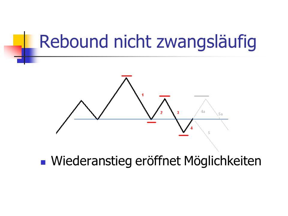 Rebound nicht zwangsläufig Wiederanstieg eröffnet Möglichkeiten