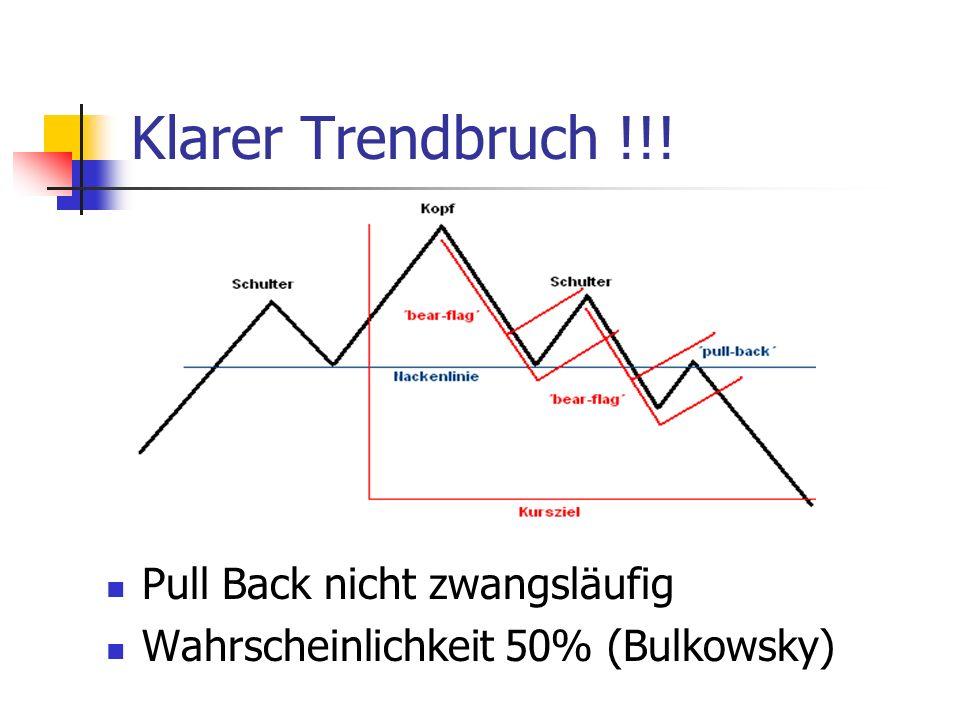 Klarer Trendbruch !!! Pull Back nicht zwangsläufig Wahrscheinlichkeit 50% (Bulkowsky)