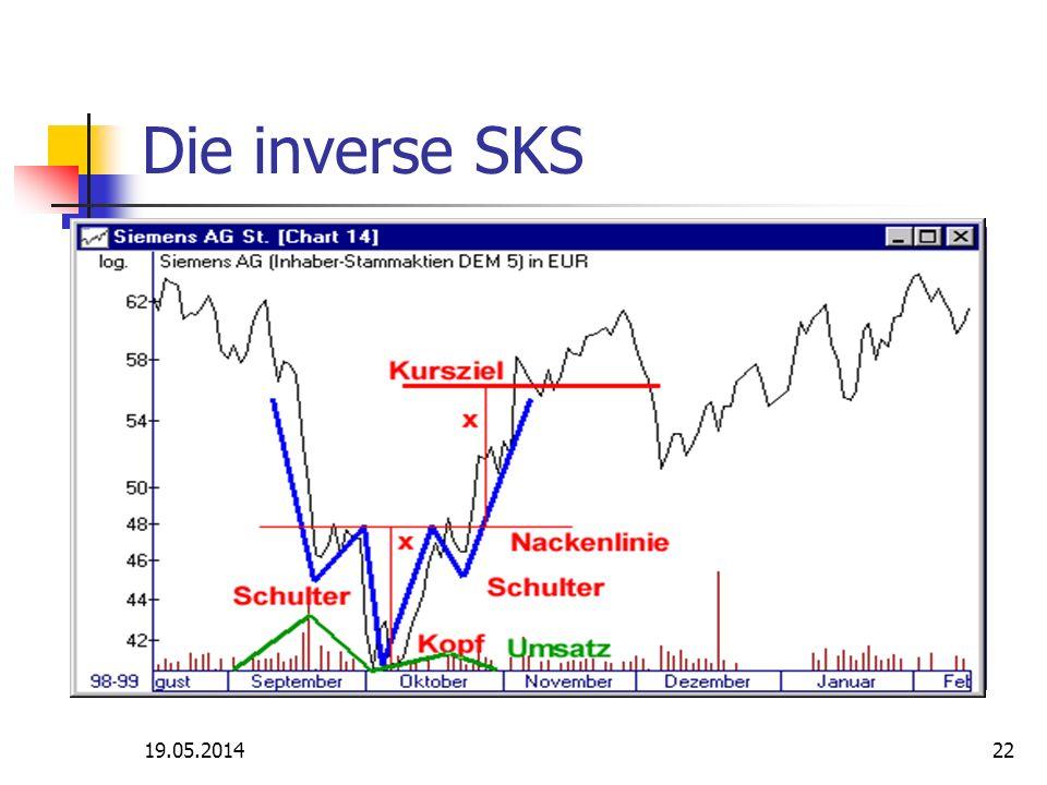 Die inverse SKS 19.05.201422