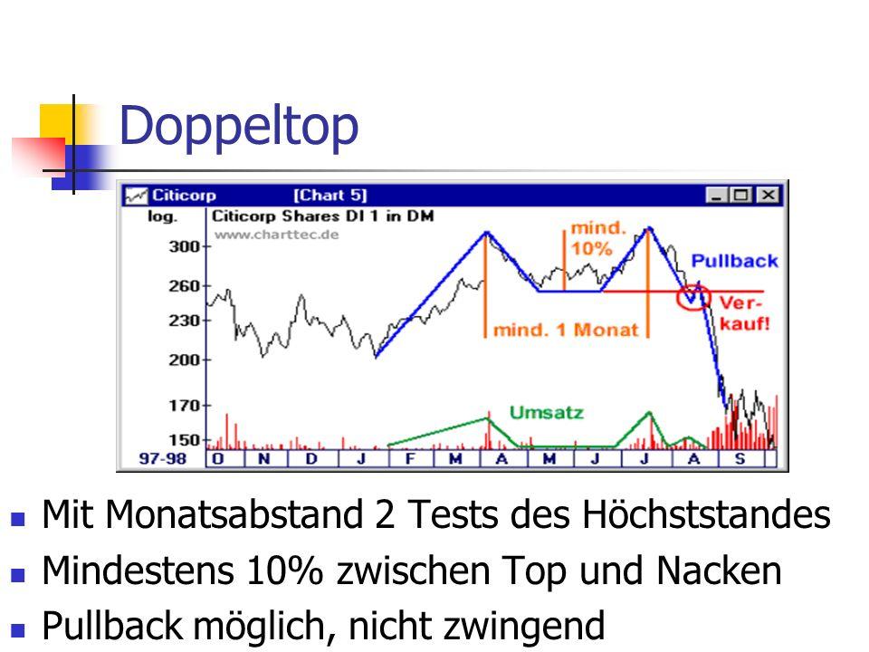 Doppeltop Mit Monatsabstand 2 Tests des Höchststandes Mindestens 10% zwischen Top und Nacken Pullback möglich, nicht zwingend
