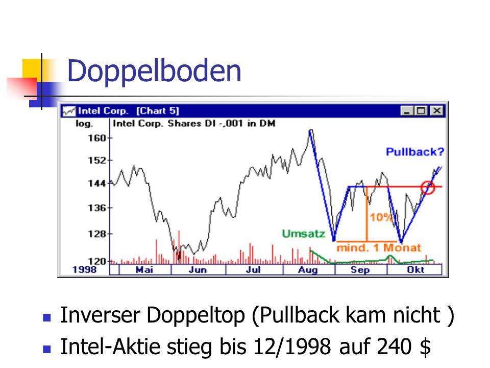 Doppelboden Inverser Doppeltop (Pullback kam nicht ) Intel-Aktie stieg bis 12/1998 auf 240 $