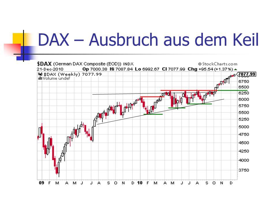 DAX – Ausbruch aus dem Keil