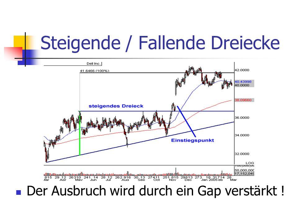 Steigende / Fallende Dreiecke Der Ausbruch wird durch ein Gap verstärkt !