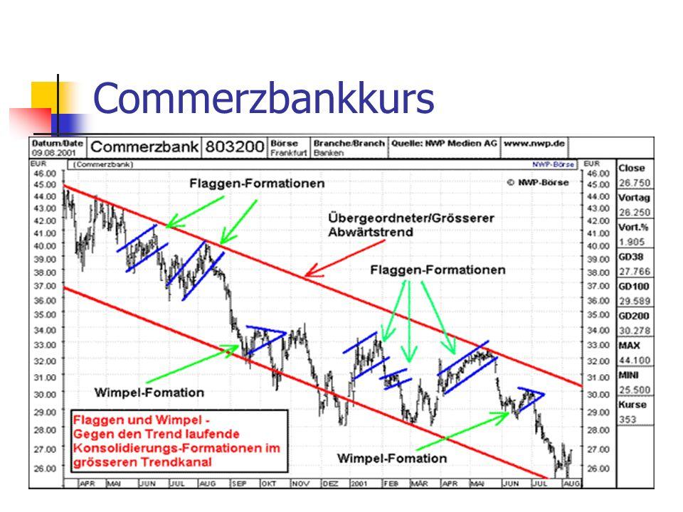 Commerzbankkurs