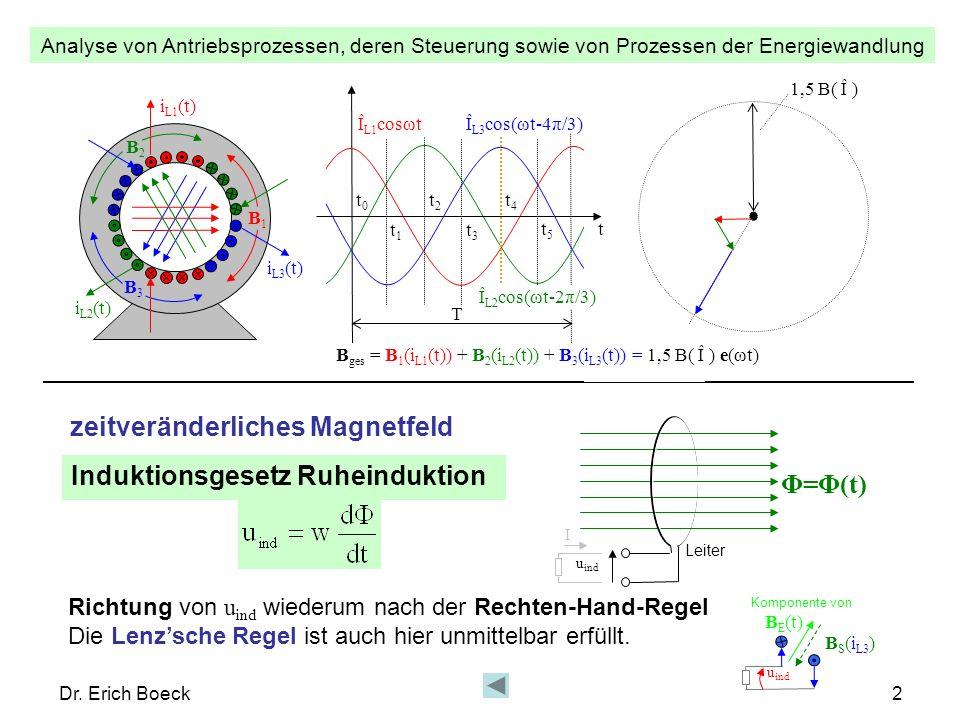 Analyse von Antriebsprozessen, deren Steuerung sowie von Prozessen der Energiewandlung Dr. Erich Boeck2 zeitveränderliches Magnetfeld Induktionsgesetz