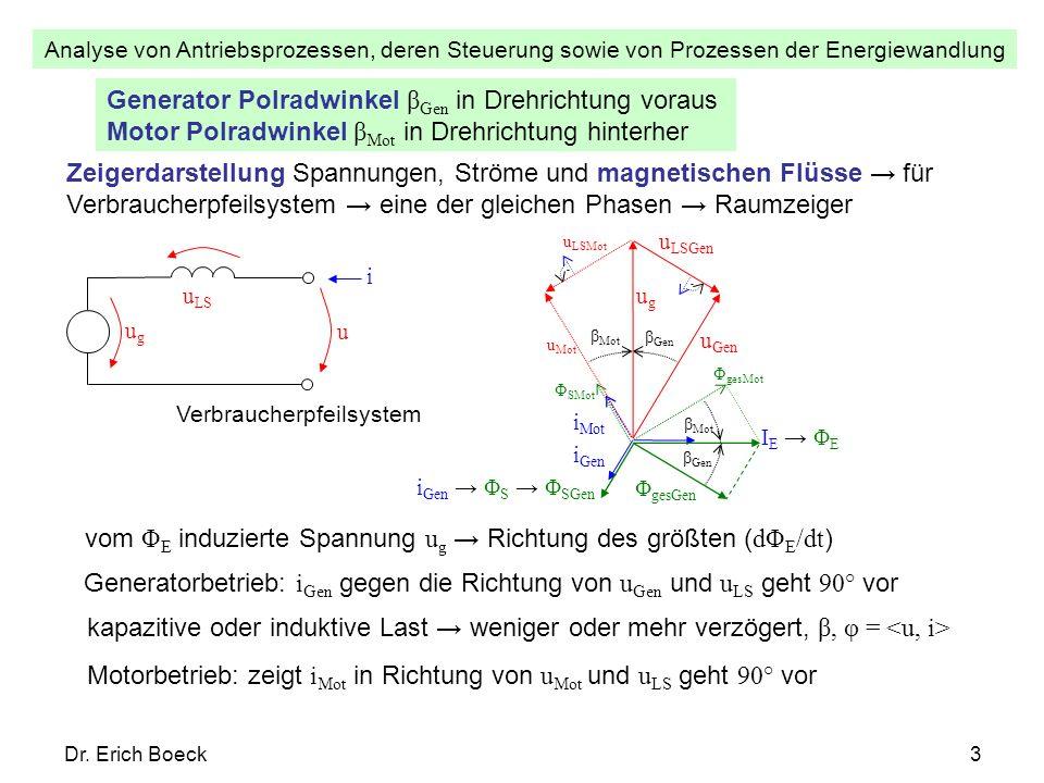 Analyse von Antriebsprozessen, deren Steuerung sowie von Prozessen der Energiewandlung Dr. Erich Boeck3 Generator Polradwinkel β Gen in Drehrichtung v
