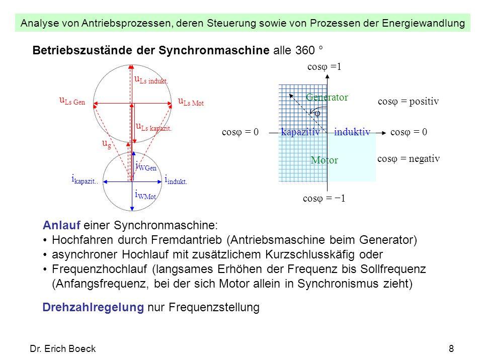 Analyse von Antriebsprozessen, deren Steuerung sowie von Prozessen der Energiewandlung Dr. Erich Boeck8 Betriebszustände der Synchronmaschine alle 360