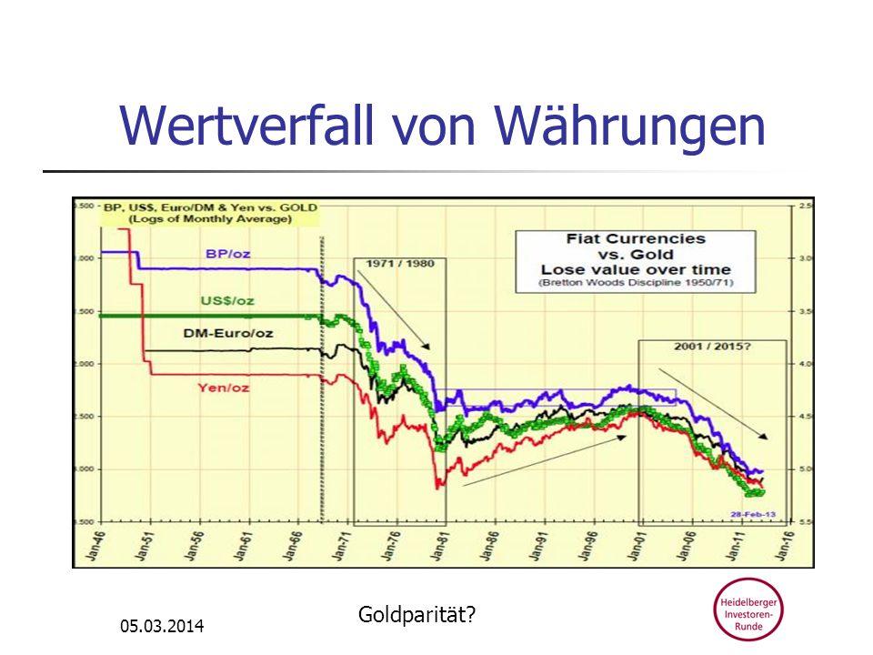 Wertverfall von Währungen 05.03.2014 Goldparität?