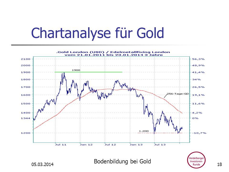 Chartanalyse für Gold 05.03.2014 Bodenbildung bei Gold 18