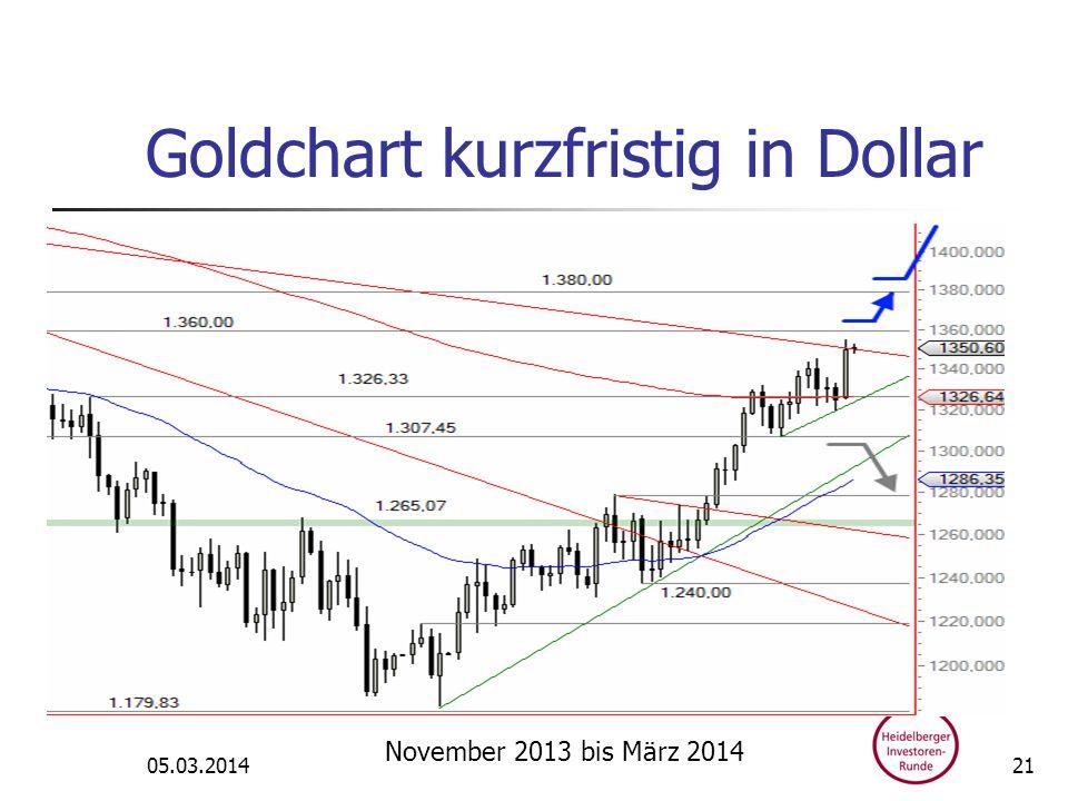 Goldchart kurzfristig in Dollar 05.03.2014 November 2013 bis März 2014 21