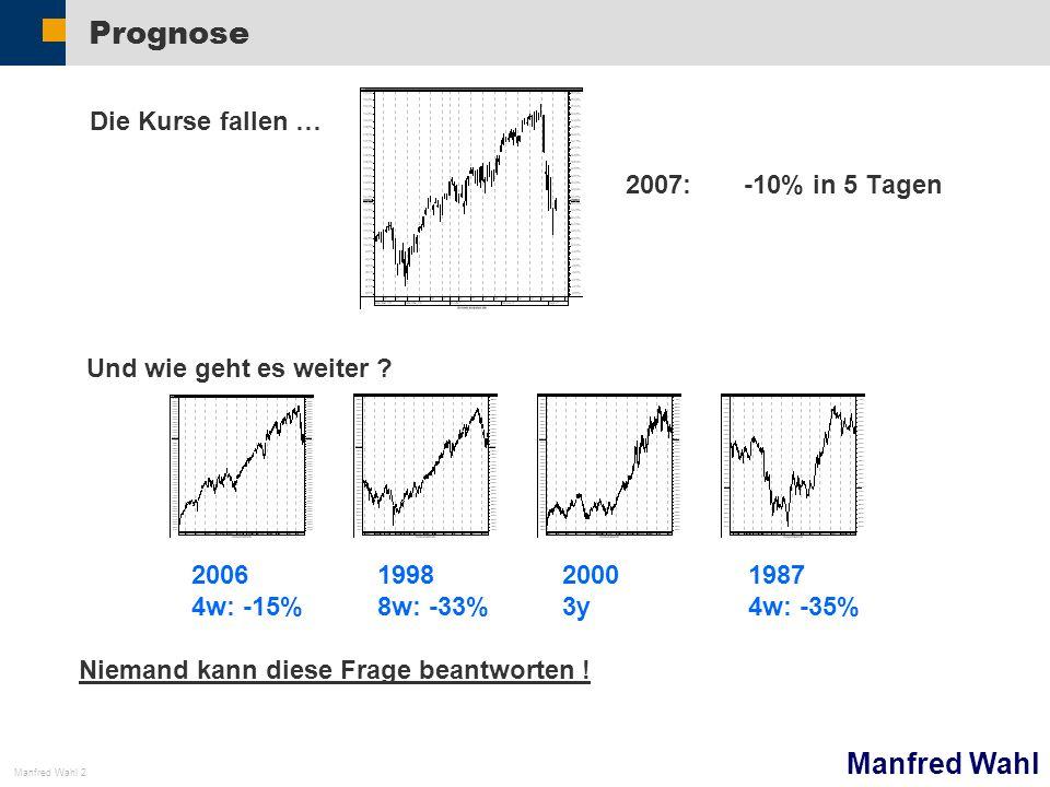 Manfred Wahl Manfred Wahl 3 unwahrscheinlich Depot Das Depot Das typische Privatdepot Aktien Fonds => Hohe Korrelation der Werte untereinander => Hohe Korrelation mit dem Hauptindex des Heimatlandes: DAX Erwartet wird eine Performance, die den Index schlägt.