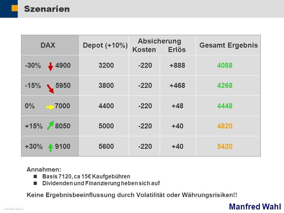 Manfred Wahl Manfred Wahl 8 Szenarien DAXDepot (+10%) Absicherung Kosten Erlös Gesamt Ergebnis -30% 4900 3200 -220 +888 4088 -15% 5950 3800 -220 +468
