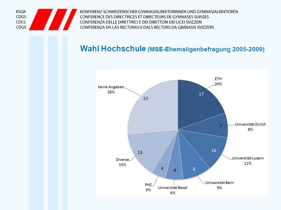 Wahl Hochschule (MSE-Ehemaligenbefragung 2005-2009)