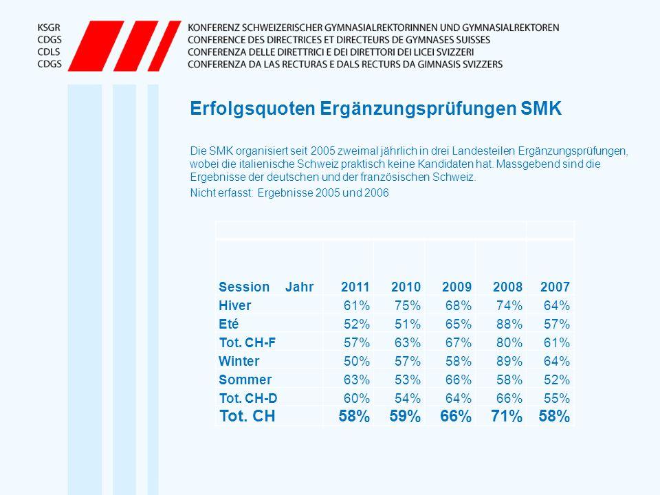Erfolgsquoten Ergänzungsprüfungen SMK Die SMK organisiert seit 2005 zweimal jährlich in drei Landesteilen Ergänzungsprüfungen, wobei die italienische