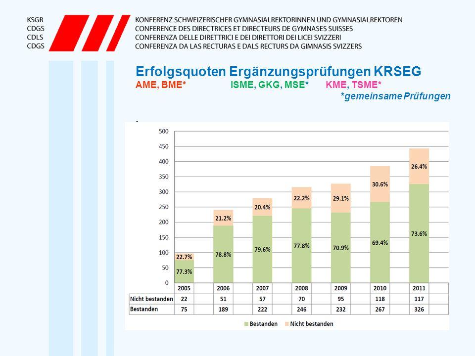 Erfolgsquoten Ergänzungsprüfungen KRSEG AME, BME* ISME, GKG, MSE*KME, TSME* *gemeinsame Prüfungen.