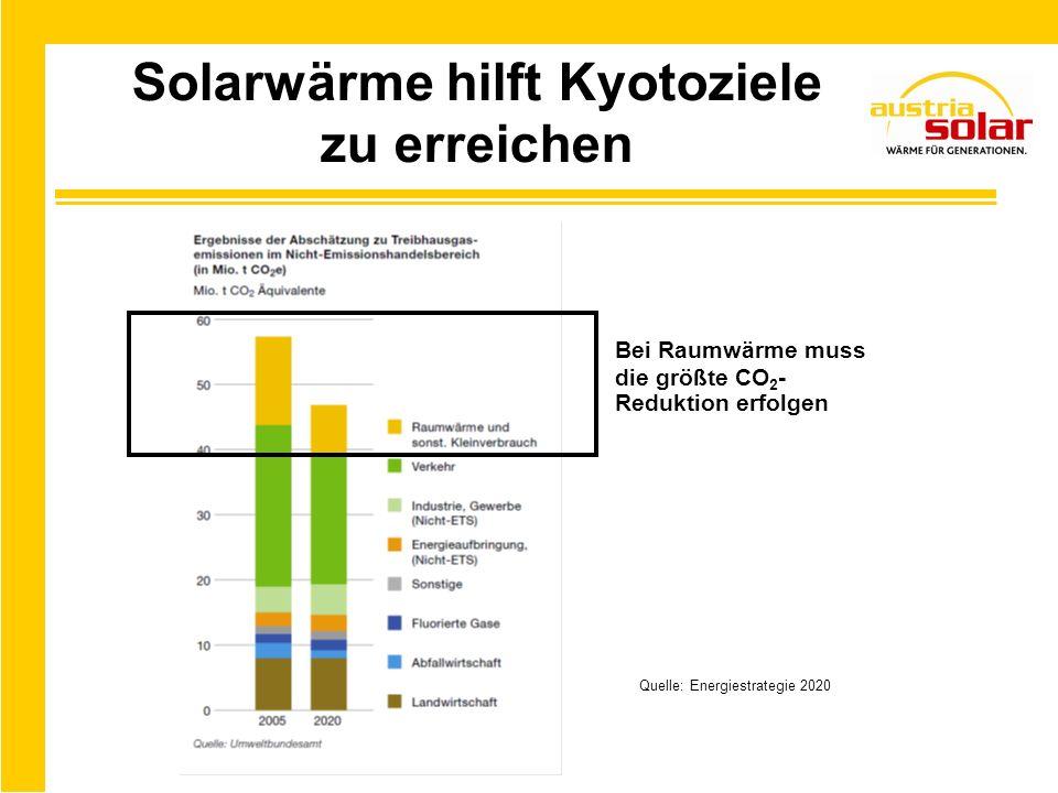 EU – Solarmarkt 2002 – 2010 Quelle: ESTIF 2011 Marktanteil Österreichs ~ 30 %