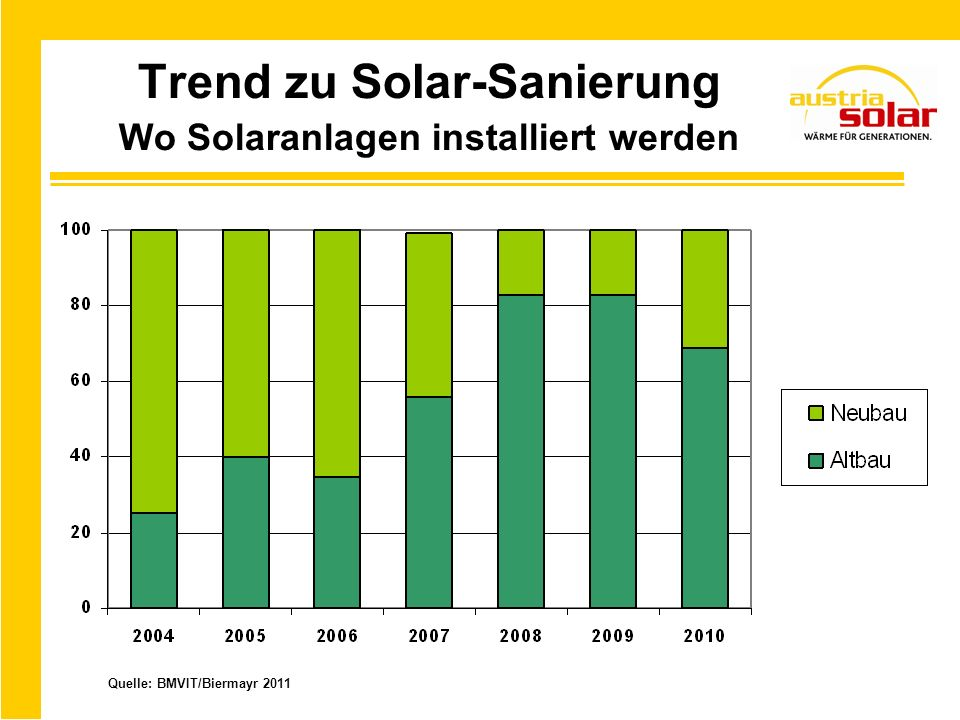 Solartechnik als Exportschlager Quelle: BMVIT/Biermayr 2011