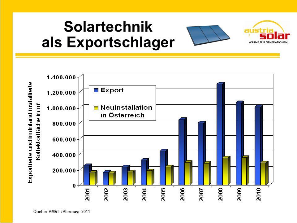 Geringer Import bei Kollektoren Quelle: BMVIT/Biermayr 2011