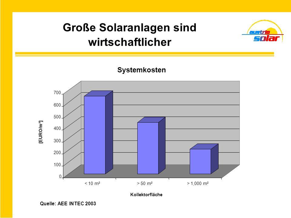 Große Solaranlagen sind wirtschaftlicher 0 100 200 300 400 500 600 700 [EURO/m²] < 10 m²> 50 m²> 1,000 m² Kollektorfläche Systemkosten Quelle: AEE INT