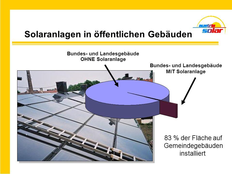 Bundes- und Landesgebäude OHNE Solaranlage Bundes- und Landesgebäude MIT Solaranlage 83 % der Fläche auf Gemeindegebäuden installiert