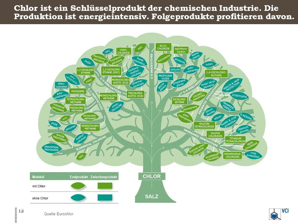 Chlor ist ein Schlüsselprodukt der chemischen Industrie. Die Produktion ist energieintensiv. Folgeprodukte profitieren davon. 12 Quelle: Eurochlor