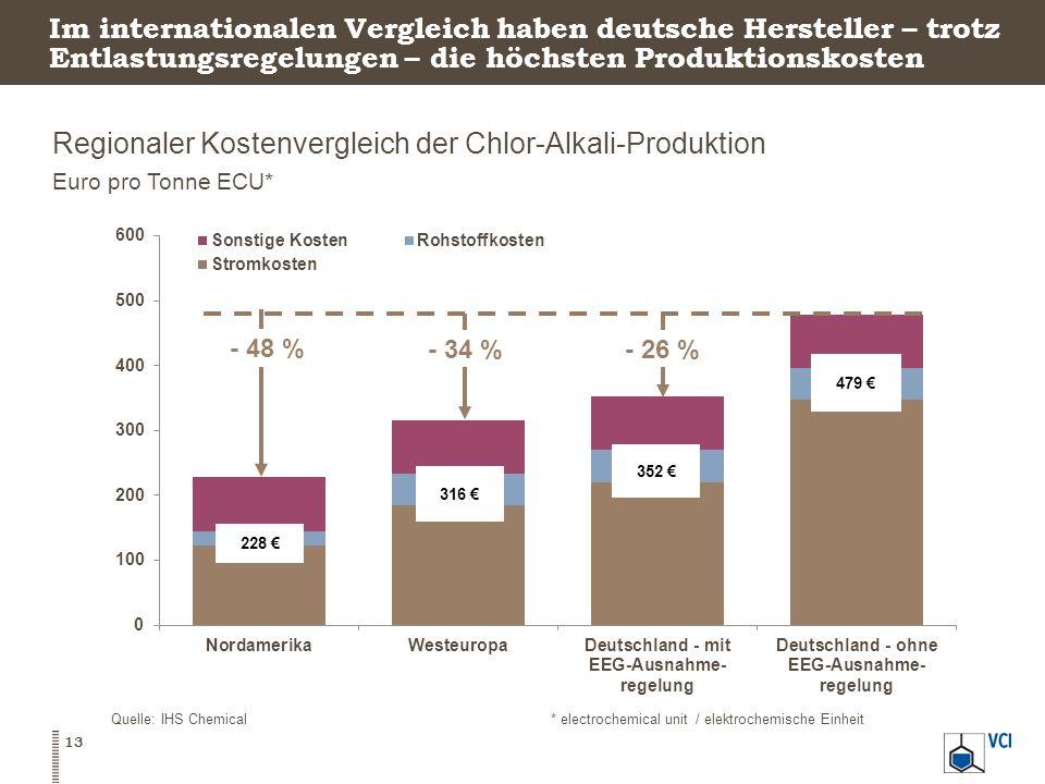Im internationalen Vergleich haben deutsche Hersteller – trotz Entlastungsregelungen – die höchsten Produktionskosten Regionaler Kostenvergleich der C