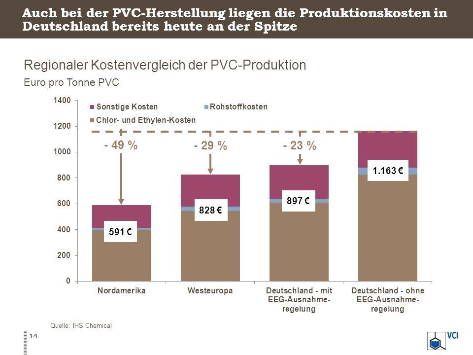 Auch bei der PVC-Herstellung liegen die Produktionskosten in Deutschland bereits heute an der Spitze Regionaler Kostenvergleich der PVC-Produktion Eur