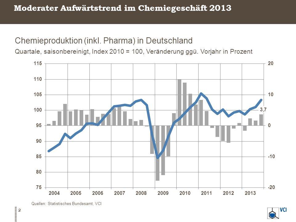 Moderater Aufwärtstrend im Chemiegeschäft 2013 Chemieproduktion (inkl. Pharma) in Deutschland Quartale, saisonbereinigt, Index 2010 = 100, Veränderung