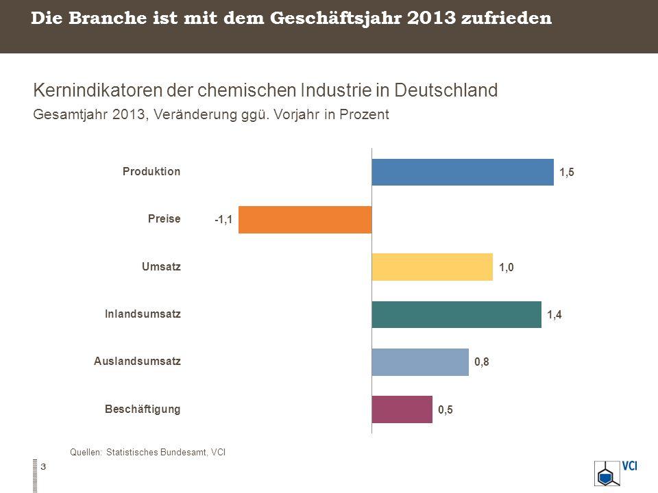 Die Branche ist mit dem Geschäftsjahr 2013 zufrieden Kernindikatoren der chemischen Industrie in Deutschland Gesamtjahr 2013, Veränderung ggü. Vorjahr