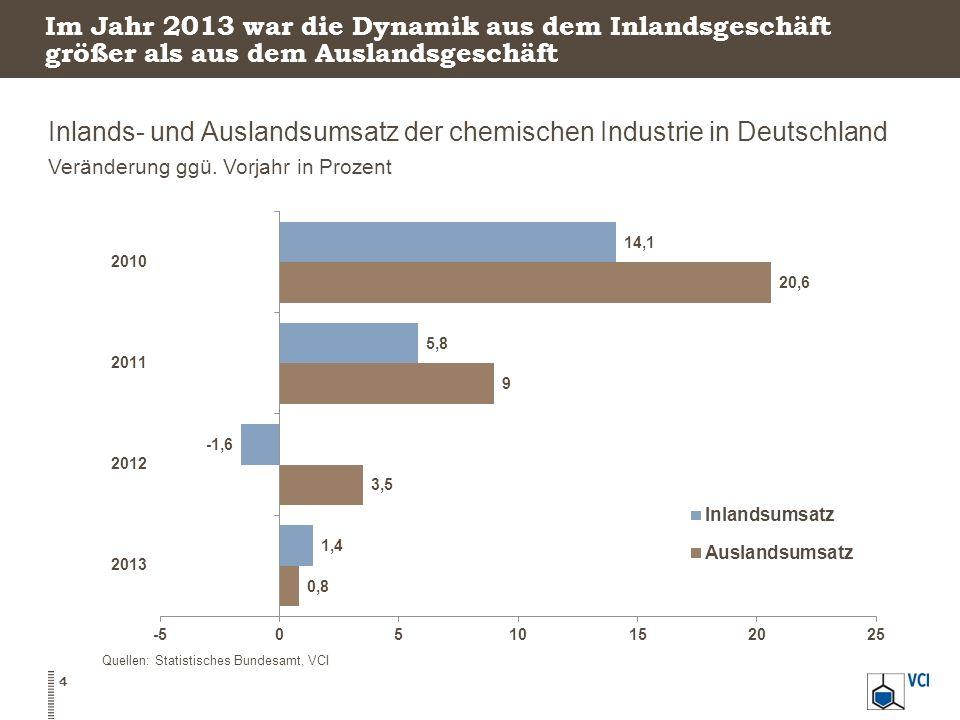 Im Jahr 2013 war die Dynamik aus dem Inlandsgeschäft größer als aus dem Auslandsgeschäft Inlands- und Auslandsumsatz der chemischen Industrie in Deuts