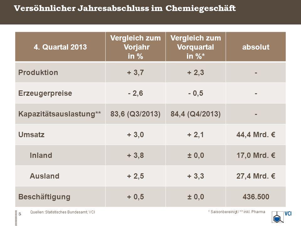 Versöhnlicher Jahresabschluss im Chemiegeschäft 5 4. Quartal 2013 Vergleich zum Vorjahr in % Vergleich zum Vorquartal in %* absolut Produktion+ 3,7+ 2