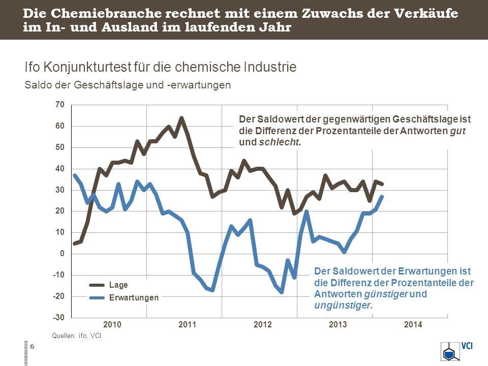 Die Chemiebranche rechnet mit einem Zuwachs der Verkäufe im In- und Ausland im laufenden Jahr Ifo Konjunkturtest für die chemische Industrie Saldo der