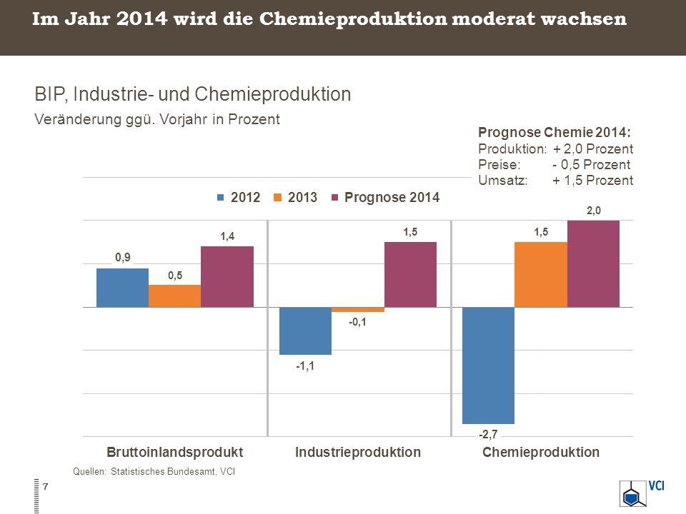 Im Jahr 2014 wird die Chemieproduktion moderat wachsen BIP, Industrie- und Chemieproduktion Veränderung ggü. Vorjahr in Prozent 7 Quellen: Statistisch