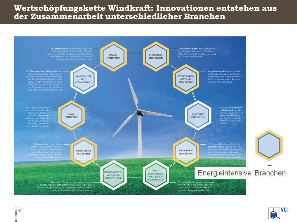 Wertschöpfungskette Windkraft: Innovationen entstehen aus der Zusammenarbeit unterschiedlicher Branchen 8 Energieintensive Branchen =