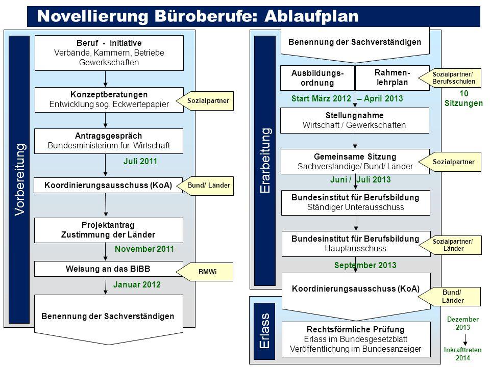 DIHK | 2013 6 Beruf - Initiative Verbände, Kammern, Betriebe Gewerkschaften Vorbereitung Konzeptberatungen Entwicklung sog.
